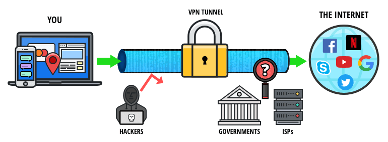 Picture of a VPN Structure