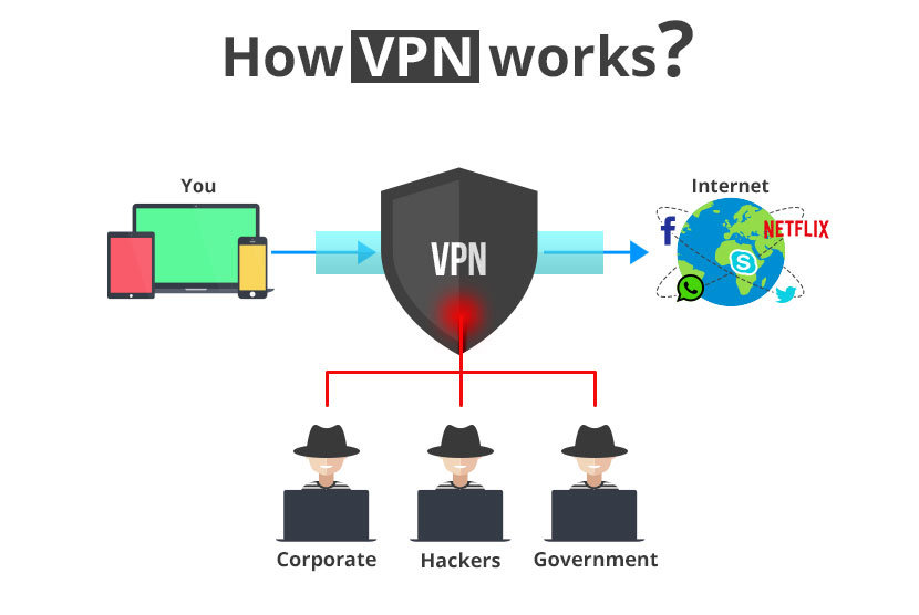 Picture of how Online Movies Free To Download and using a VPN works
